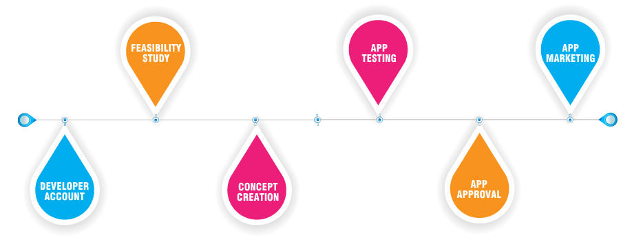 Process of App Development