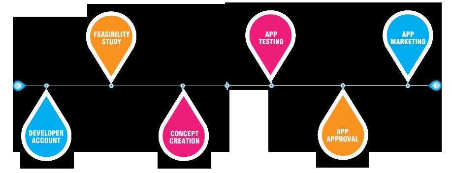 Process of App Development